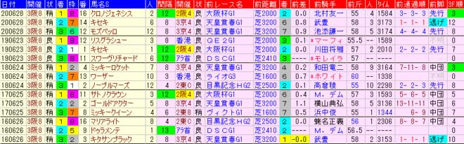 宝塚記念2021 過去5年前走データ表