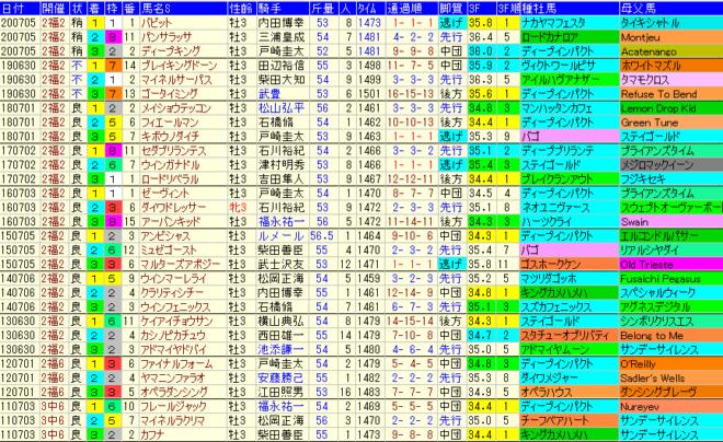 ラジオNIKKEI賞2021 過去10年成績データ表