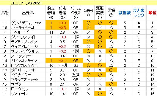 ユニコーンS2021 傾向まとめ表