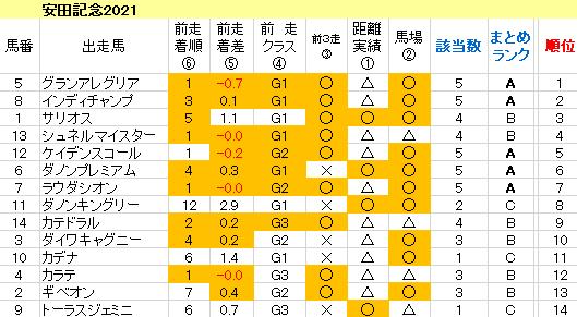 安田記念2021 傾向まとめ表