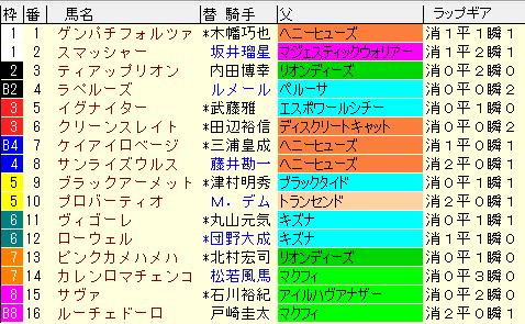 ユニコーンS2021 枠順確定