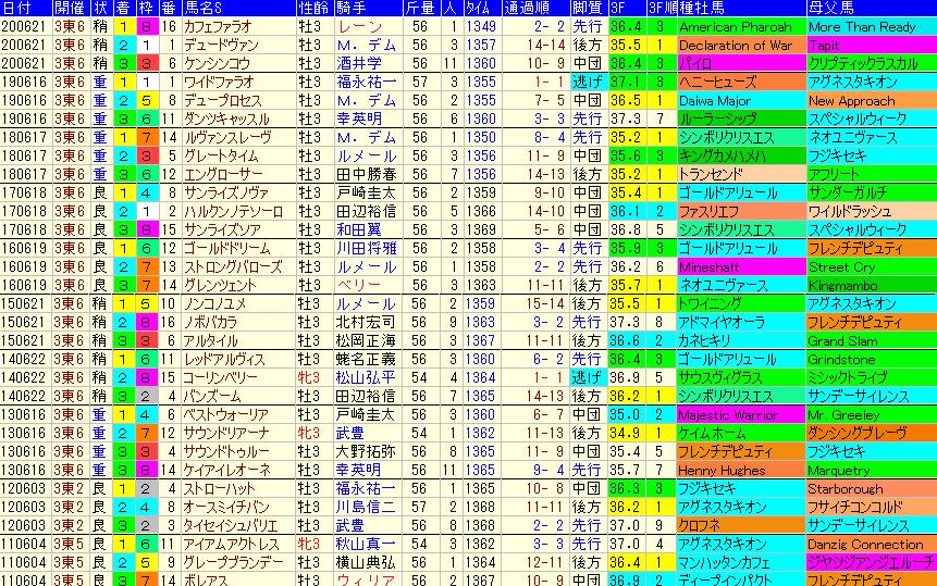 ユニコーンS2021 過去10年成績データ表
