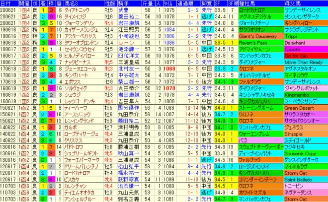 函館SS2021 過去10年成績データ表