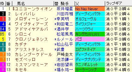 宝塚記念2021 枠順確定 ラップギア適正値