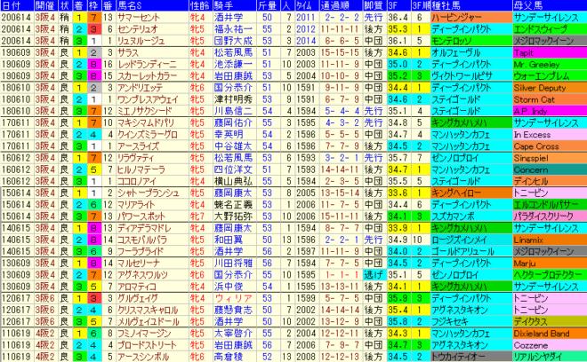 マーメイドS2021 過去10年成績データ表