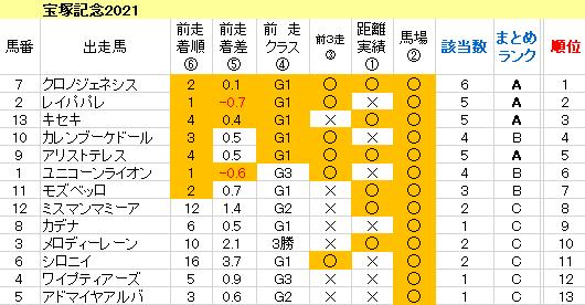 宝塚記念2021 傾向まとめ表