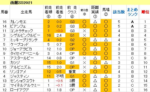 函館SS2021 傾向まとめ表