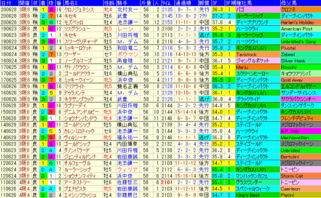 宝塚記念2021 過去10年成績データ表
