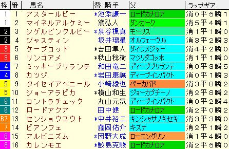 函館SS2021 枠順確定
