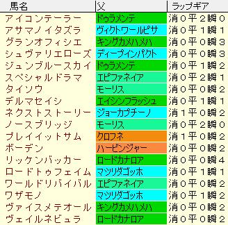 ラジオNIKKEI賞2021 登録馬出走予定馬ラップギア適正値