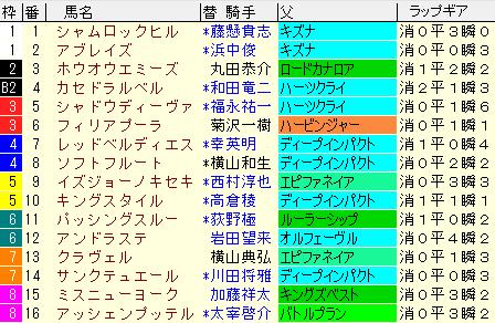 マーメイドS2021 枠順確定