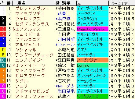 エプソムC2021 枠順確定 ラップギア適正値
