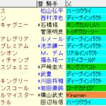 安田記念2021 枠順確定