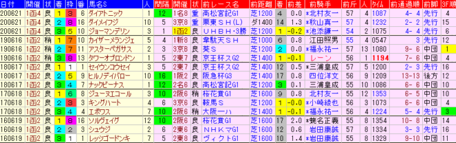 函館SS2021 過去5年前走データ表