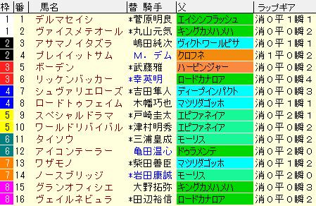 ラジオNIKKEI賞2021 枠順確定ラップギア適正値