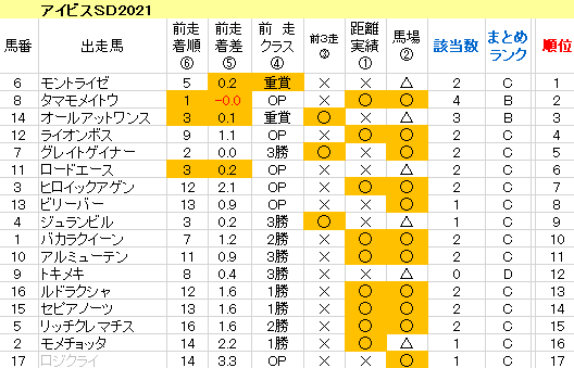 アイビスSD2021 傾向まとめ表