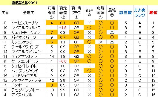函館記念2021 傾向まとめ表