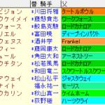 CBC賞2021 枠順確定ラップギア適正値
