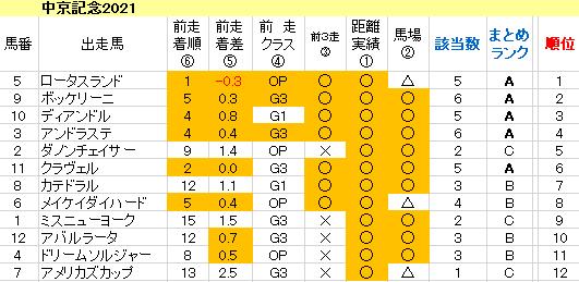 中京記念2021 傾向まとめ表