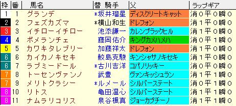 函館2歳S2021 枠順確定