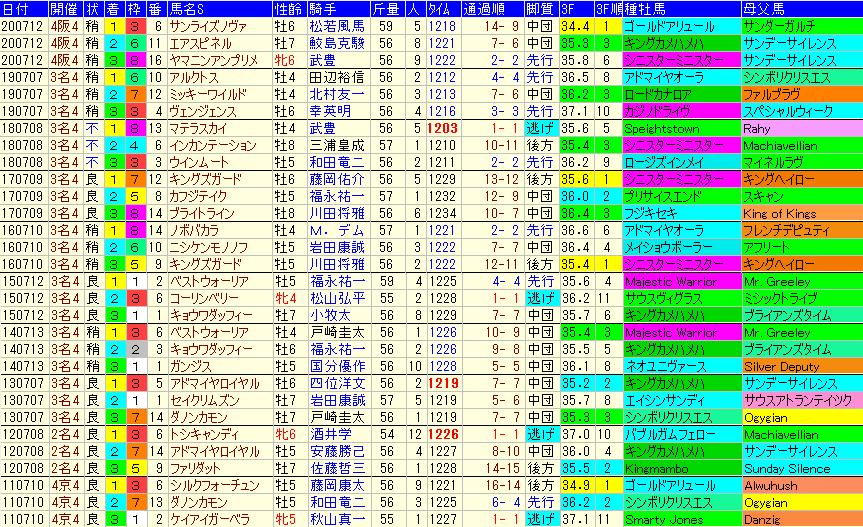 プロキオンS2021 過去10年成績データ表