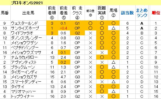 プロキオンS2021 傾向まとめ表