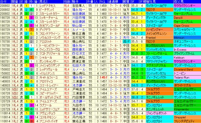 クイーンS2021 過去10年成績データ表