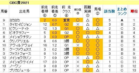CBC賞2021 傾向まとめ表