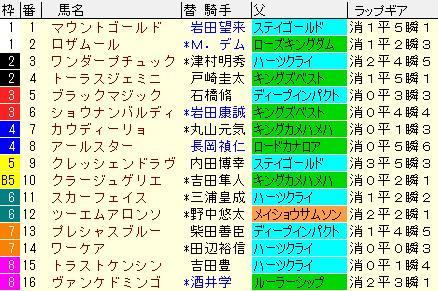 七夕賞2021 枠順確定ラップギア適正値