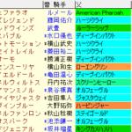 函館記念2021 枠順確定