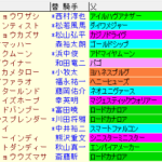 プロキオンS2021 枠順確定ラップギア適正値