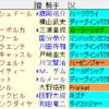 クイーンS2021 枠順確定