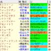 アイビスSD2021 枠順確定 ラップギア適正値