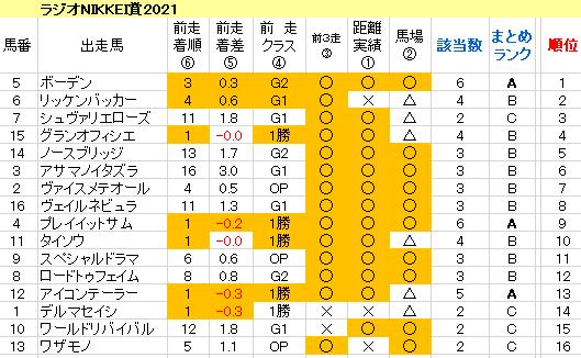 ラジオNIKKEI賞2021 傾向まとめ表