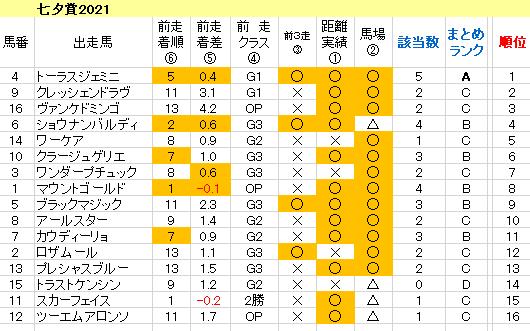 七夕賞2021 傾向まとめ表