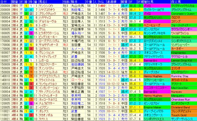 レパードS2021 過去10年成績データ表