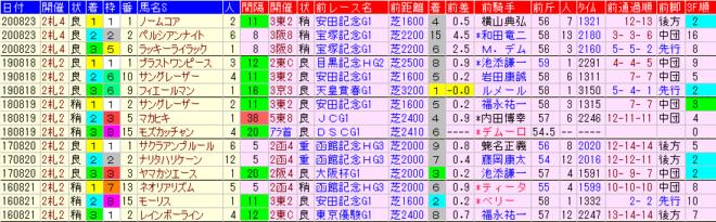 札幌記念2021 過去5年前走データ表