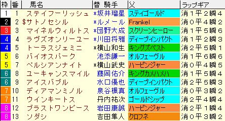 札幌記念2021 枠順確定