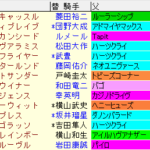 エルムS2021 枠順確定