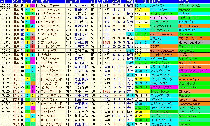 エルムS2021 過去10年成績データ表