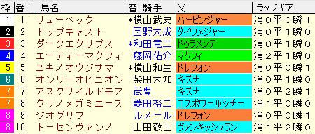 札幌2歳S2021 枠順確定