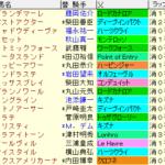 関屋記念2021 枠順確定