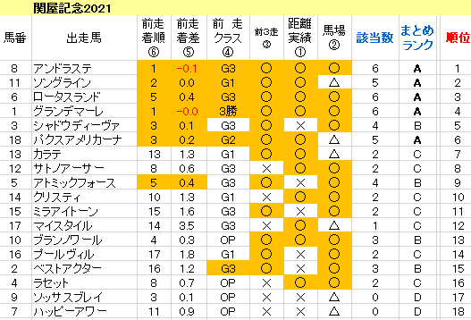 関屋記念2021 傾向まとめ表