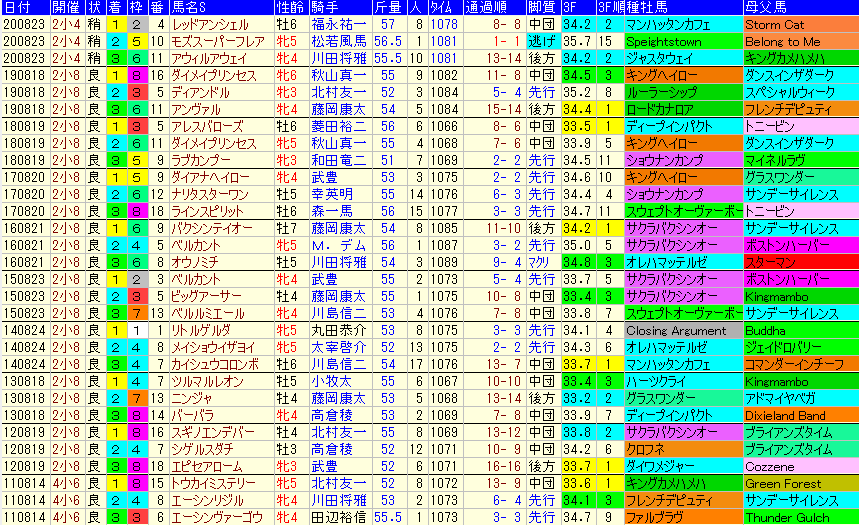 北九州記念2021 過去10年成績データ表