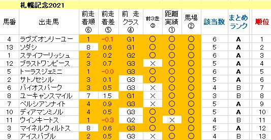 札幌記念2021 傾向まとめ表