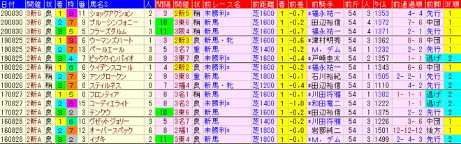 新潟2歳S2021 過去5年前走データ表