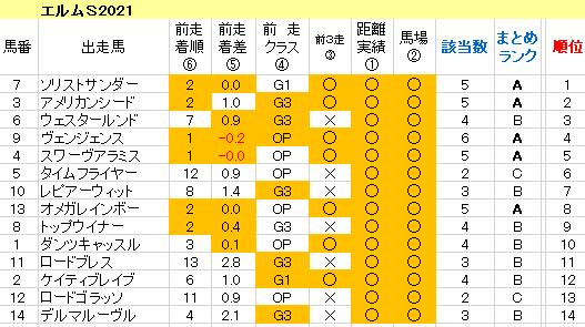 エルムS2021 傾向まとめ表