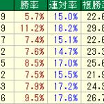 エルムS2021 函館ダ1700 過去10年の枠番データ