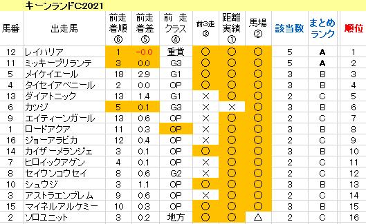 キーンランドC2021 傾向まとめ表