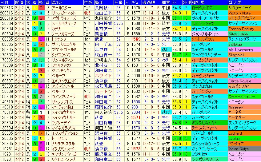 小倉記念2021 過去10年成績データ表